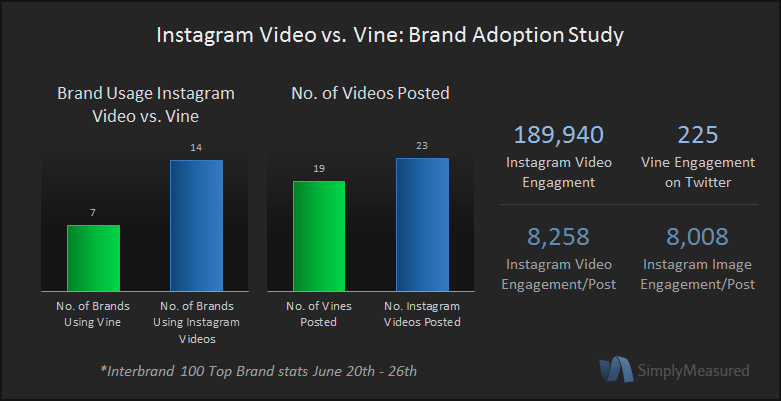 Instagram Video versus Vine