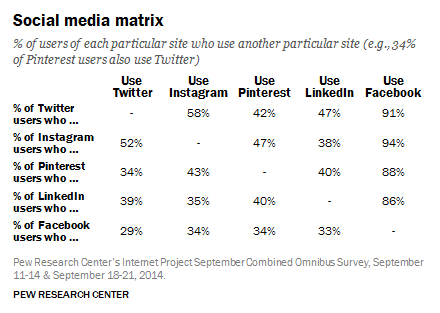Social Media User Statistics Multiple Sites