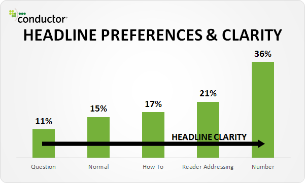Blog Headlines Study Chart On Clarity