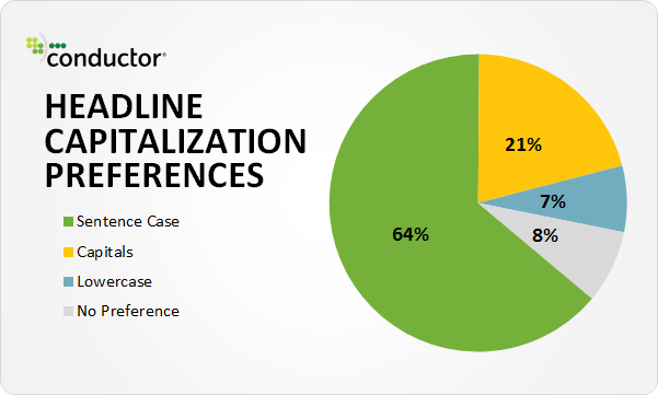 Blogging Headline Statistics Capitalization