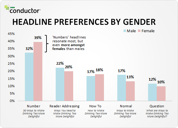 Gender Statistics Blog Headlines