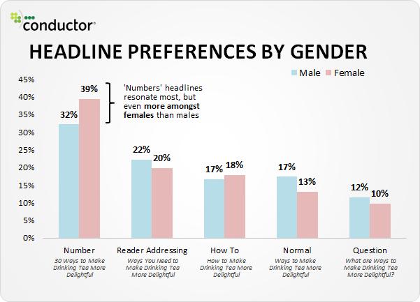 Gender Statistics Blog Headlines