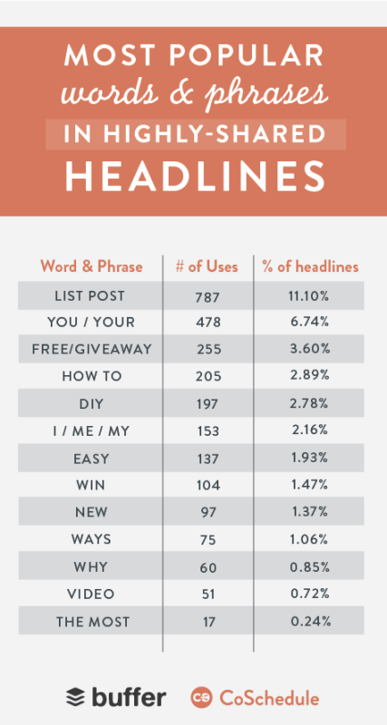 Most Shared Headlines on Social Media