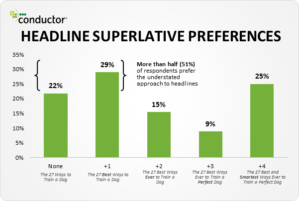 Number of Superlatives in Headlines Chart