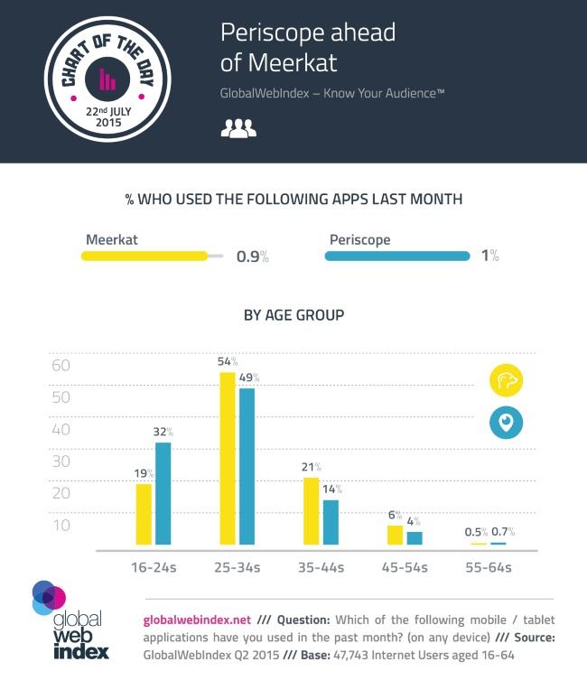 Periscope Meerkat User Demographics By Age