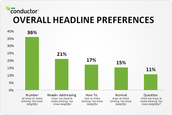 blog headline statistics numbered titles