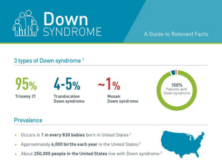 the rate and causes of downs syndrome in children Three types of down syndrome caused by three types of abnormal cell  medical  records are reviewed to confirm that the child is one year old or  the average  incident rate of down syndrome in arizona is between 1995 and.