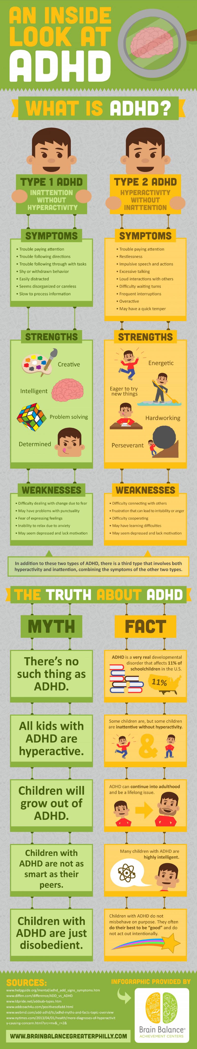 ADHD Statistics