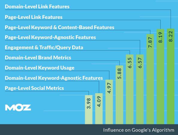 Google Ranking Factors 2015