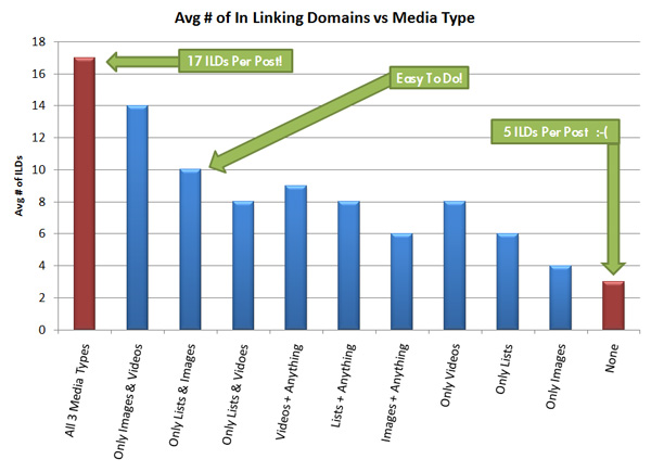 Inbound Backlinks Statistics
