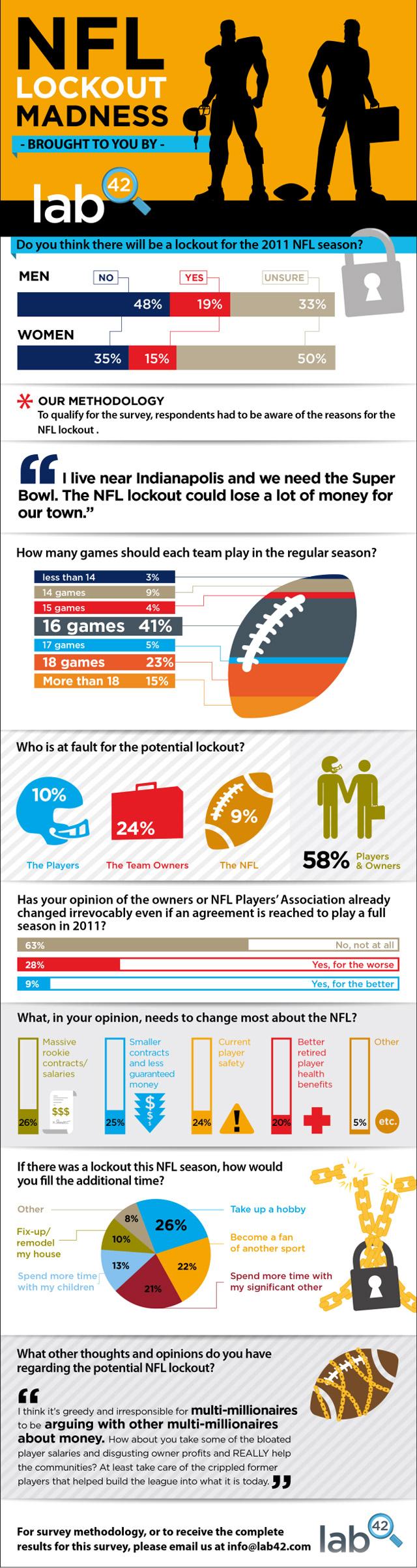 NFL Demographics