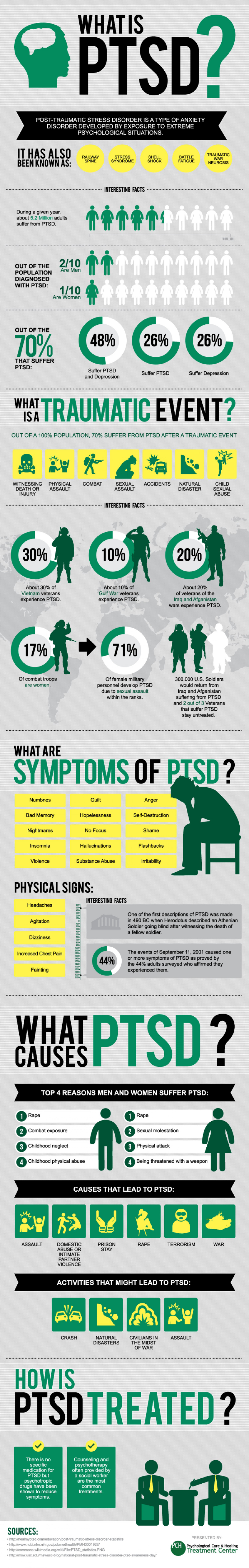 PTSD Facts and Stats