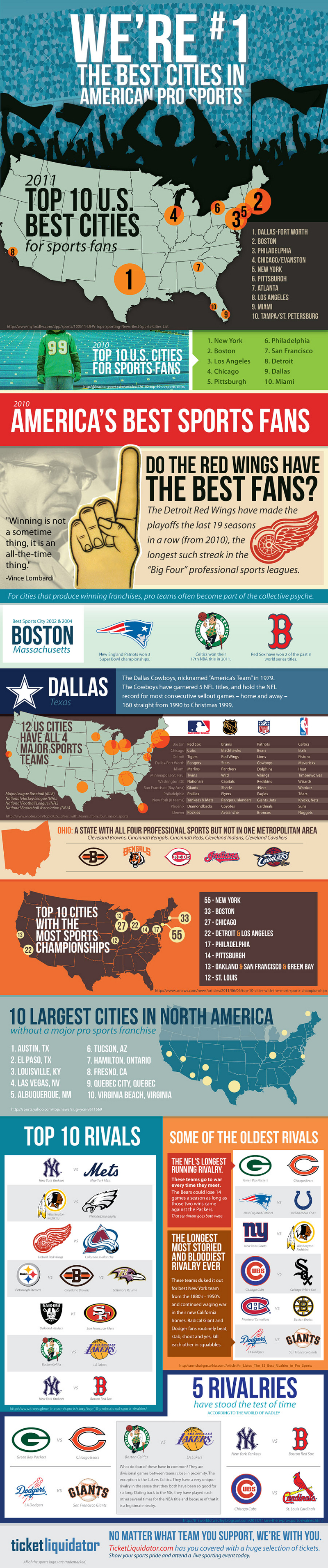 Best Sports Fans Cities