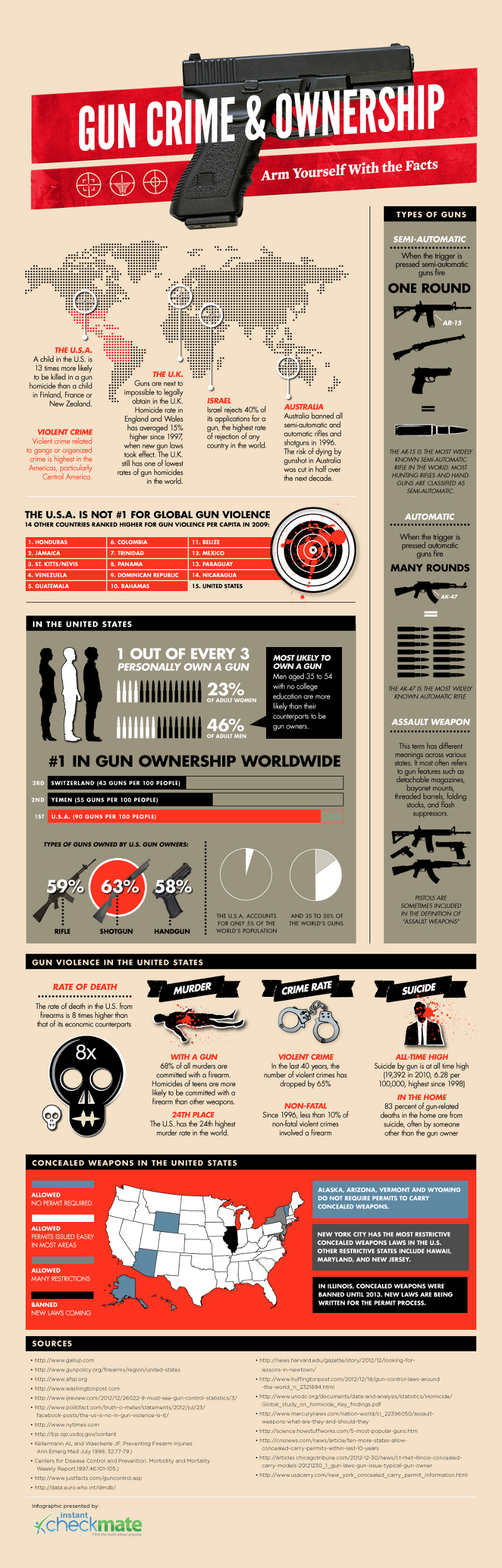 Gun Crime Ownership Statistics