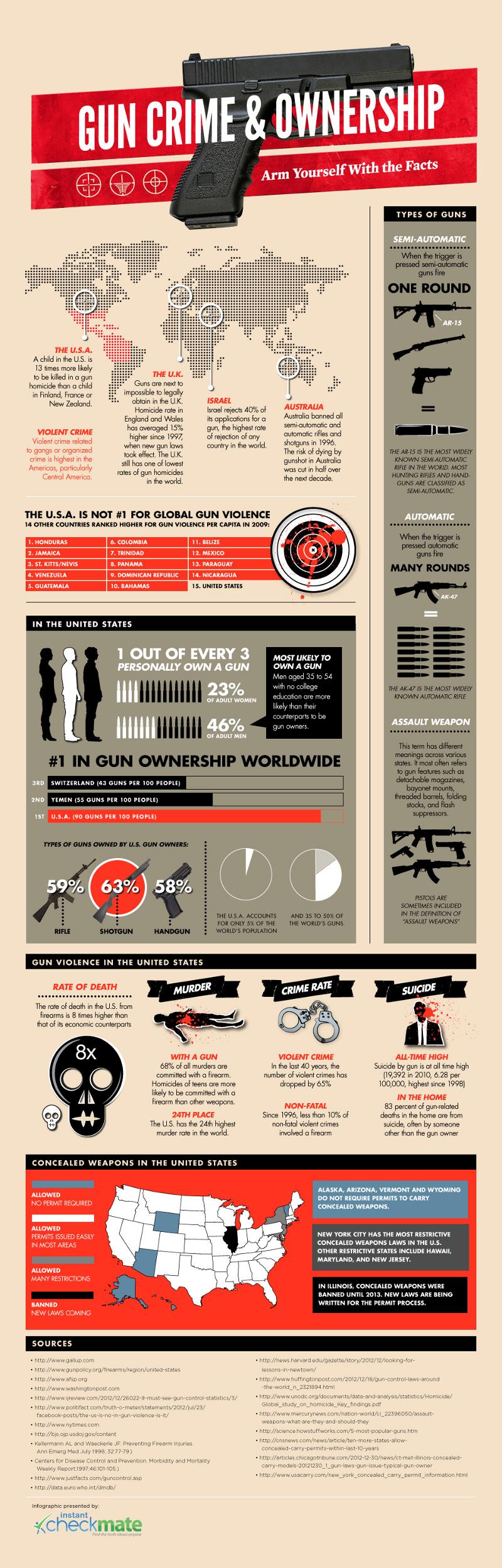Gun Crime Ownership Statistics