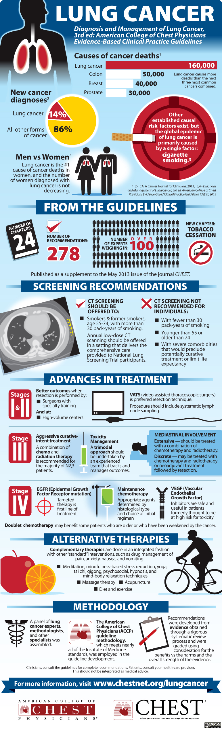 Lung Cancer Trends and Facts