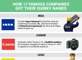 The Incredible Stories Behind 17 Famous Company Names