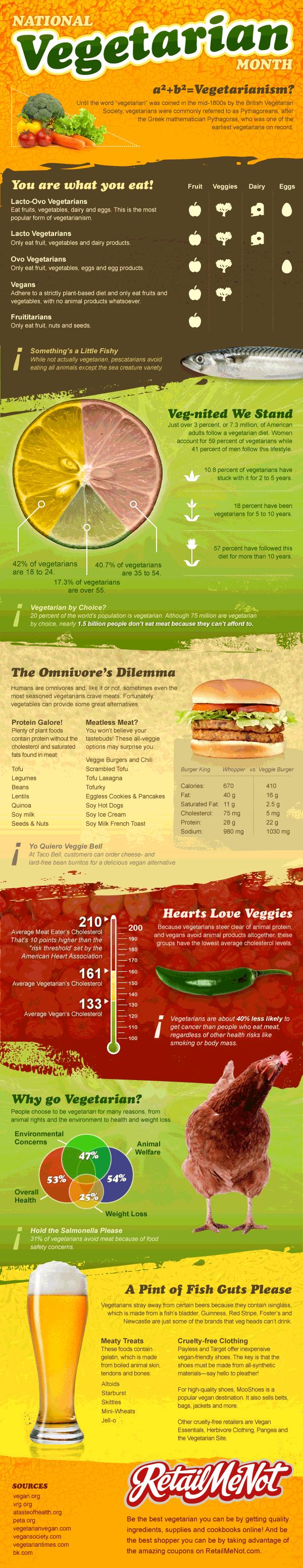 Vegetarian Consumption Facts