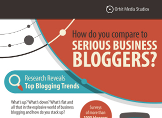 10 Things the Most Successful Bloggers Are Doing