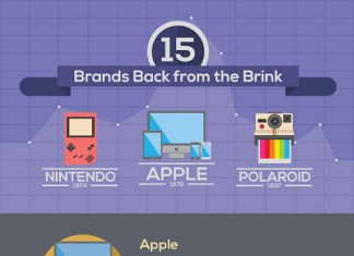 15 Comeback Stories of Brands that Were Failing