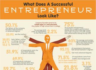 29 Interesting Entrepreneur Demographics