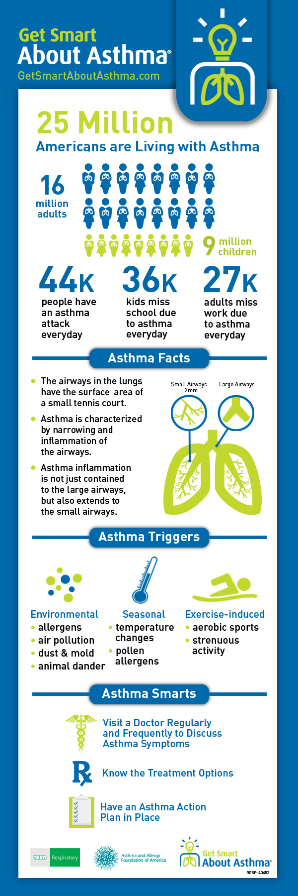 asthma treatment australia articles pdf