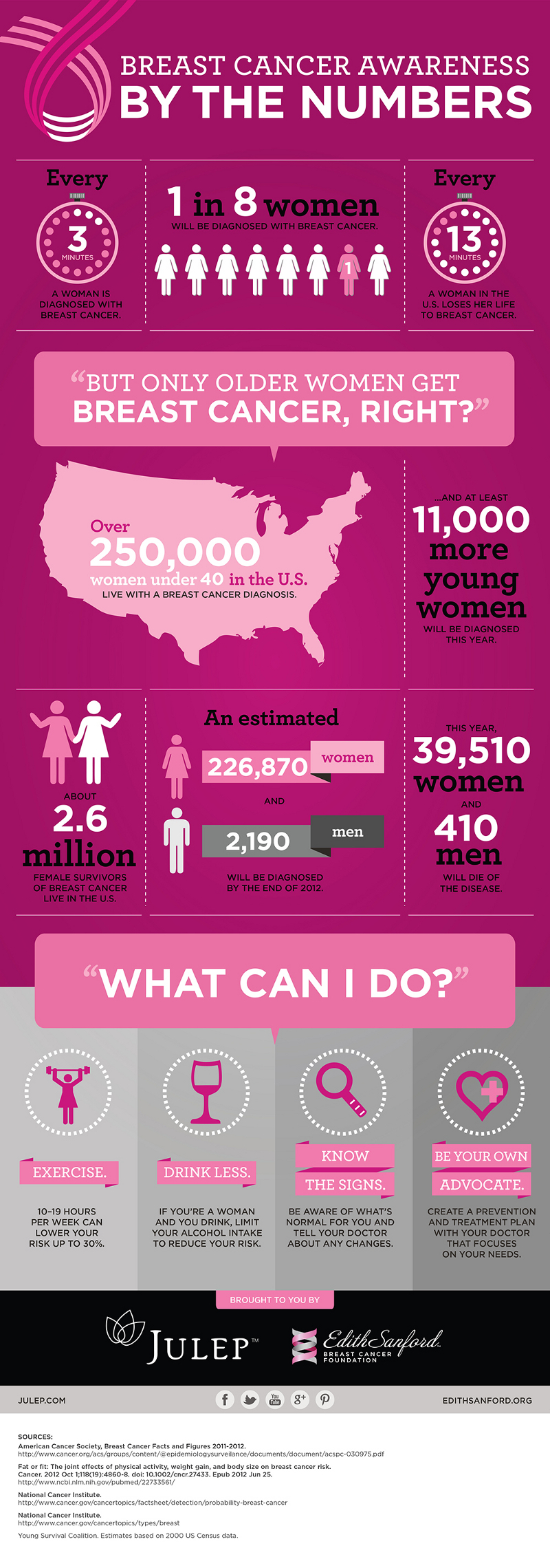 mind boggling demographics of breast cancer com breast cancer facts and statistics