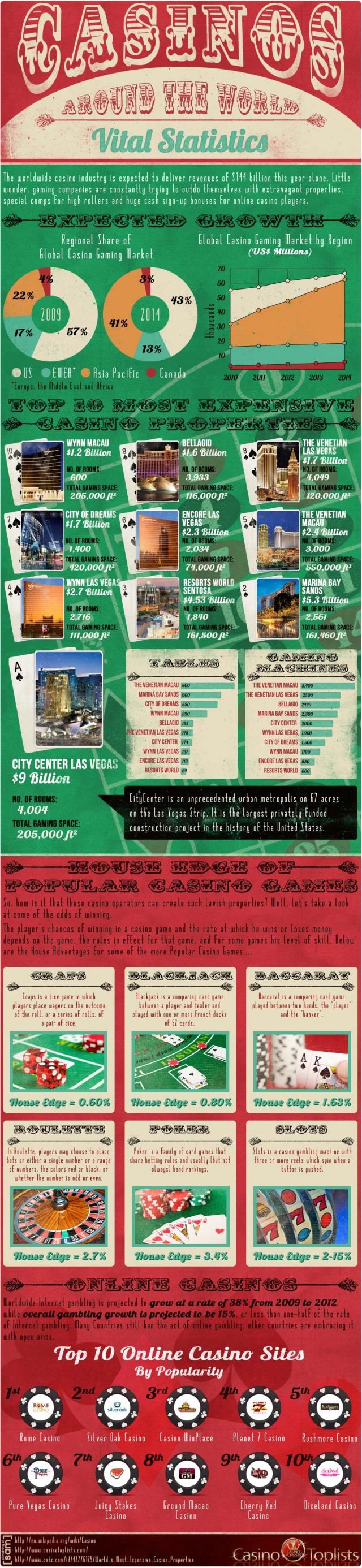 Global Casino Statistics