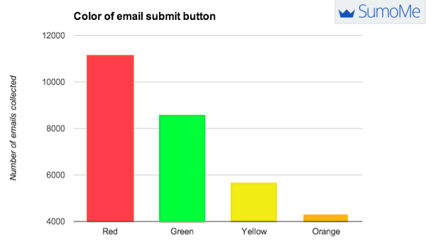 best-color-for-email-submit-button