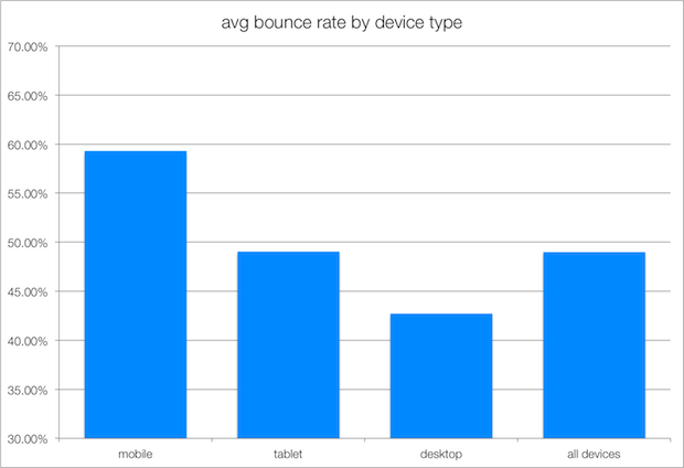 bounce-rate-by-device-mobile-tablet-desktop