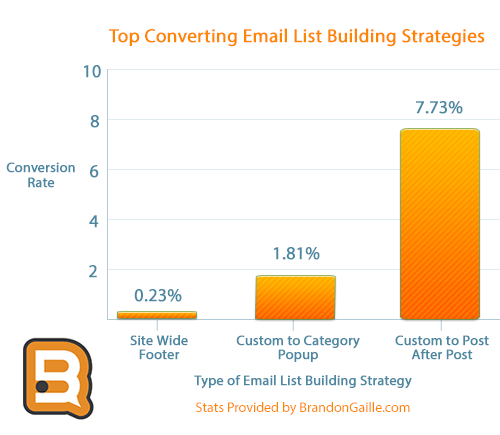 highest-converting-email-list-strategies