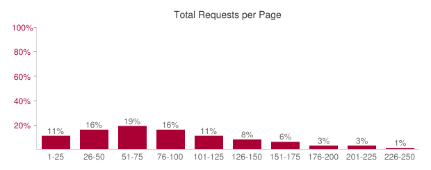 total-requests-per-page-caching-statistics