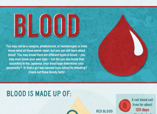 26 Staggering Blood Type Demographics