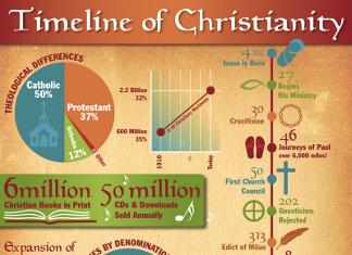 28 Captivating Christianity Demographics