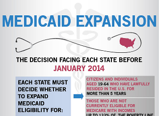 29 Astonishing Medicaid Demographics