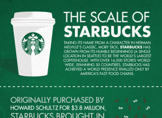 30 Curious Starbucks Demographics