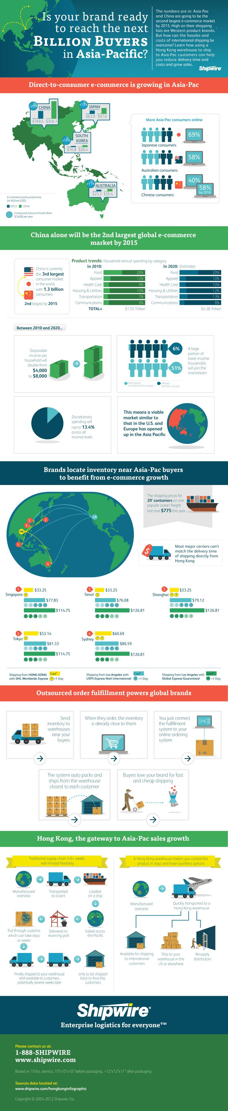 Asia Pacific Market