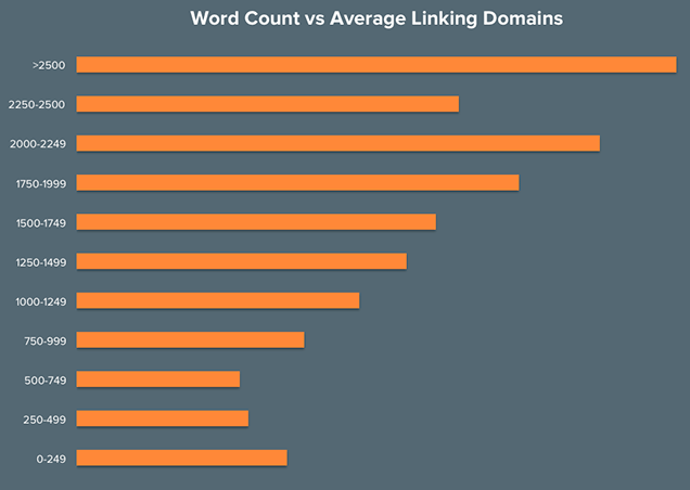 average-word-count-backlinks