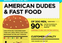 27 Important Fast Food Demographics