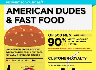 27 Important Fast Food Demographics