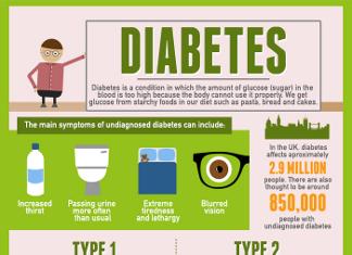 30 Important Diabetes Demographics