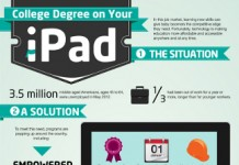32 Distressing iPad Demographics