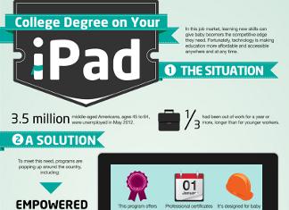 32 Distressing iPad Demographics