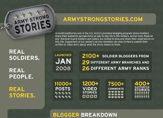 34 Refreshing US Army Demographics