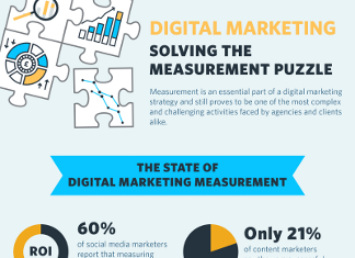 40 Most Important Digital Marketing Metrics