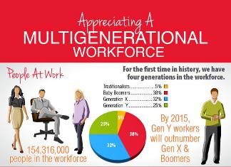 43 Interesting Workforce Demographics