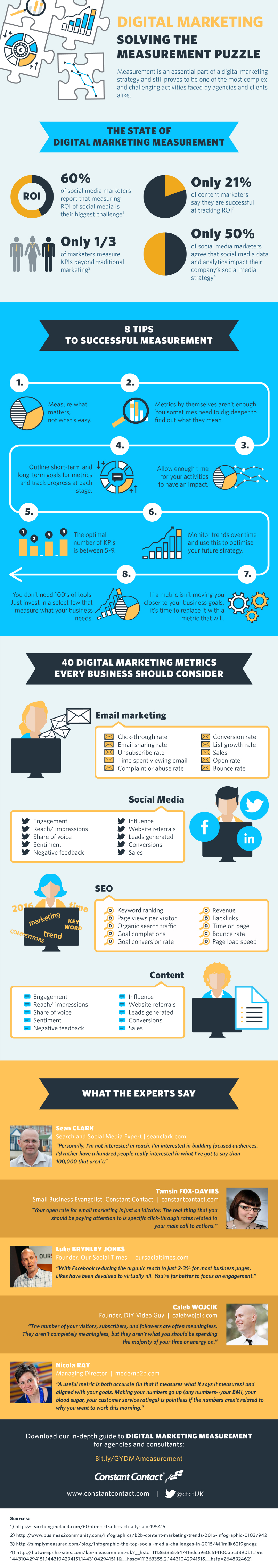 Digital-Marketing-Metrics