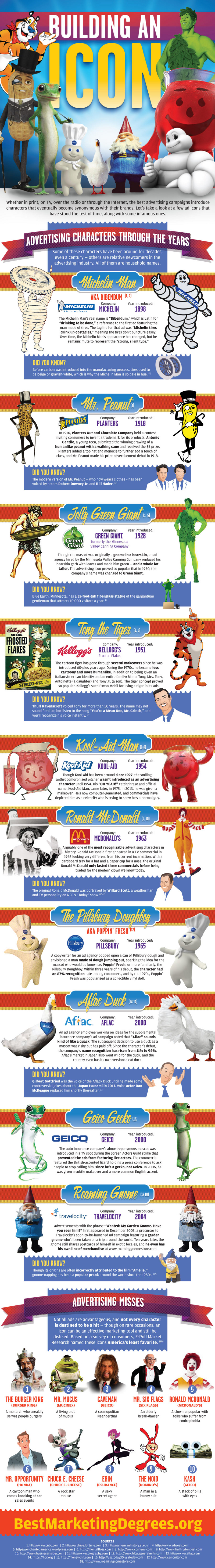 Famous-Advertising-Mascots