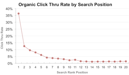 google-organic-click-through-rate-statistics-by-position