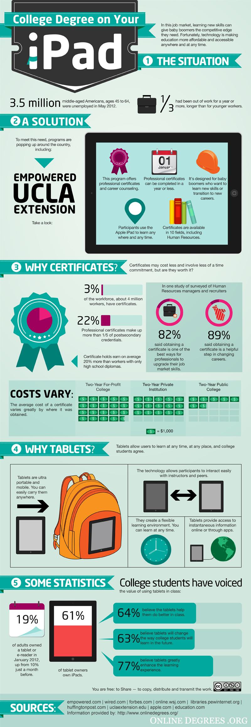 iPad Facts